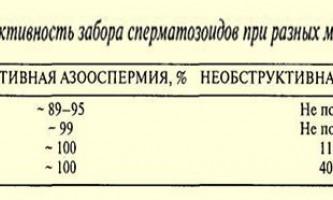 Ефективність різних методів забору сперматозоїдів