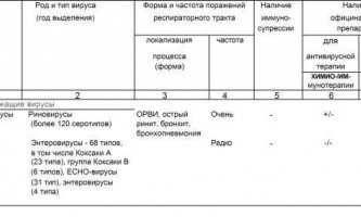 Гострі вірусні інфекції респіраторного тракту (шифр j 06.9- j11)