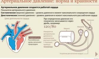 Чому при шийному остеохондрозі підвищується артеріальний тиск?