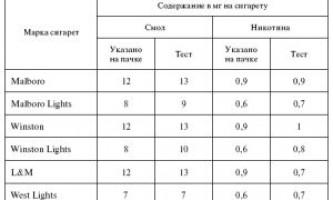 Вміст нікотину в сучасних сигаретах: таблиця даних
